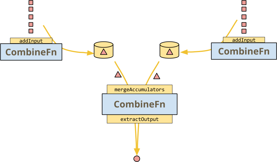 Divide-and-conquer aggregation with a CombineFn