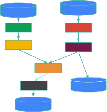 A Beam Pipeline - PTransforms are boxes - PCollections are arrows