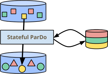 Stateful ParDo - sequential per-key processing with persistent state